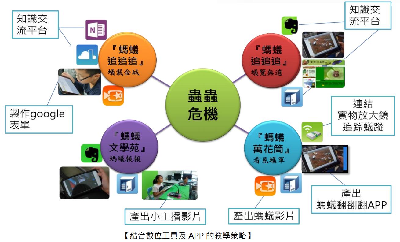 米倉國小結合數位工具及APP的教學策略