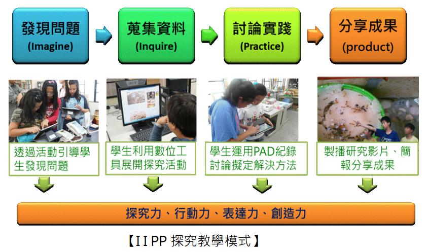 IIPP探究教學模式
