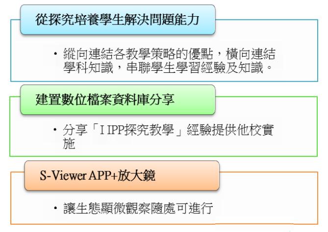 IIPP探究教學模式2
