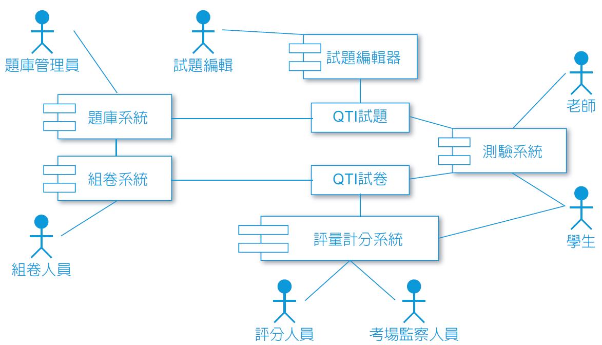 QTI的題庫系統架構
