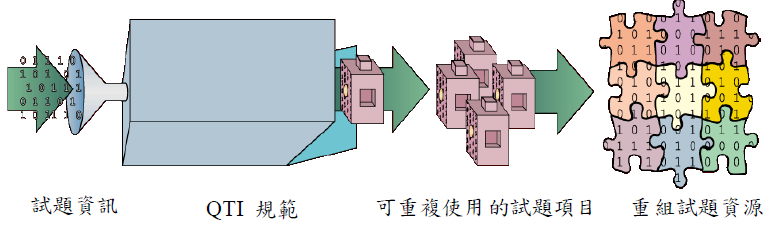 QTI 規範構想