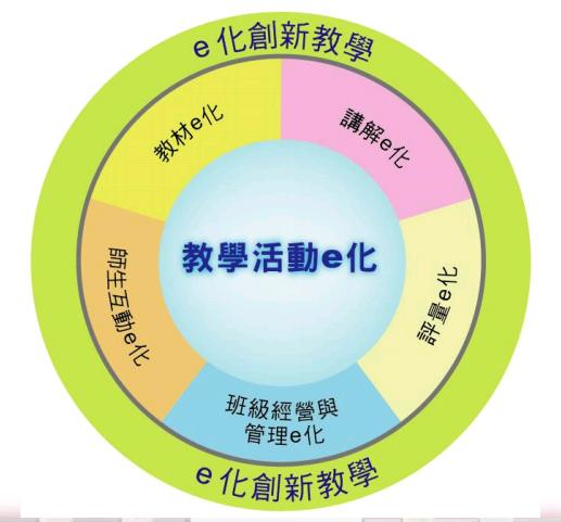 e化創新教學-教學活動e化