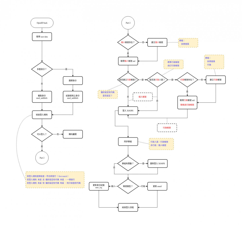 xoops-ntpc-openid 登入流程